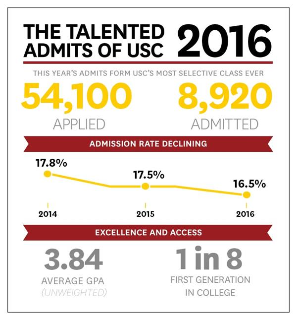 You Re In Usc Releases Fall Admission Stats Press Room Usc