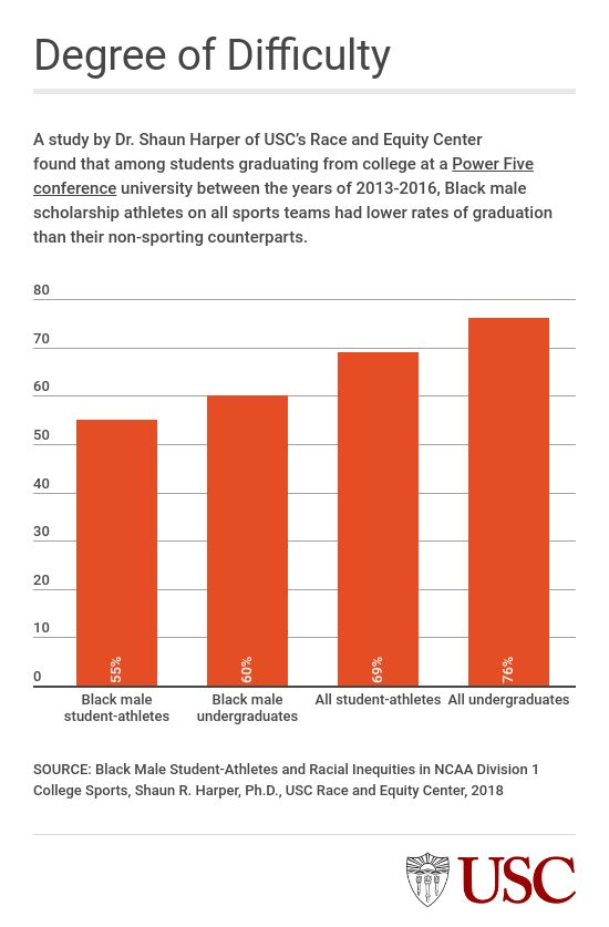 Black male athletes less likely to graduate college